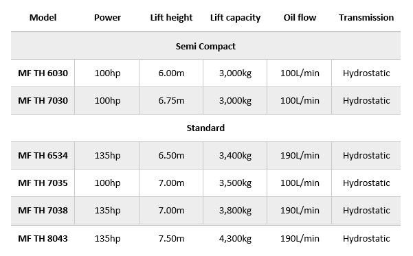 MF TH Telehandler Series specifications