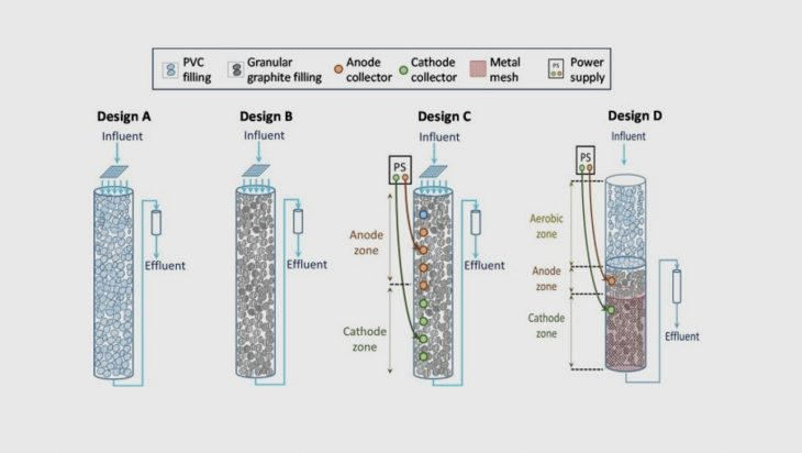 Electro Biotrickling Filters